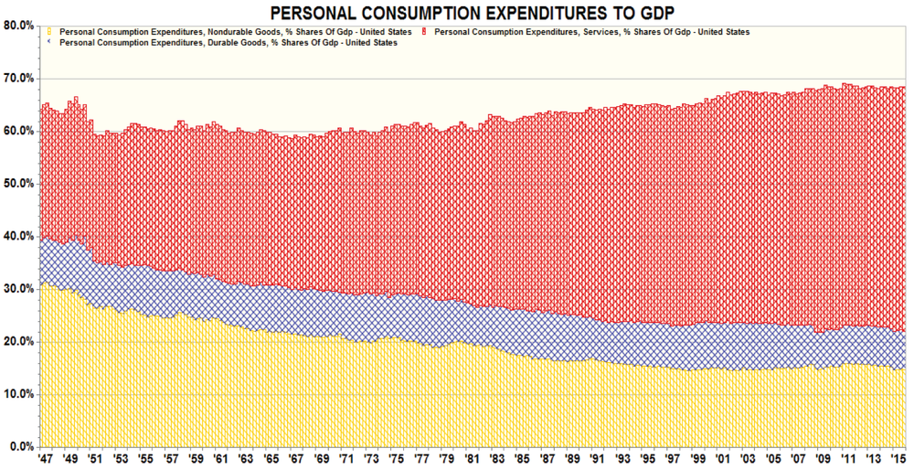Figure 4: Personal Consumption Expenditures to GDP