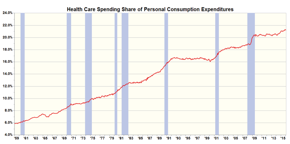Figure 5: Health Care Spending Share of Personal Consumption Expenditures