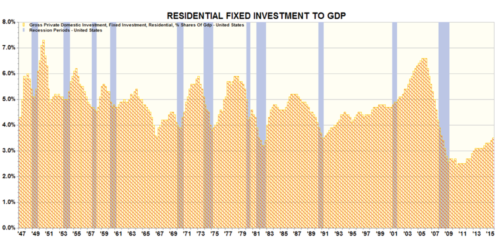 Figure 7: Residential Fixed Investment to GDP