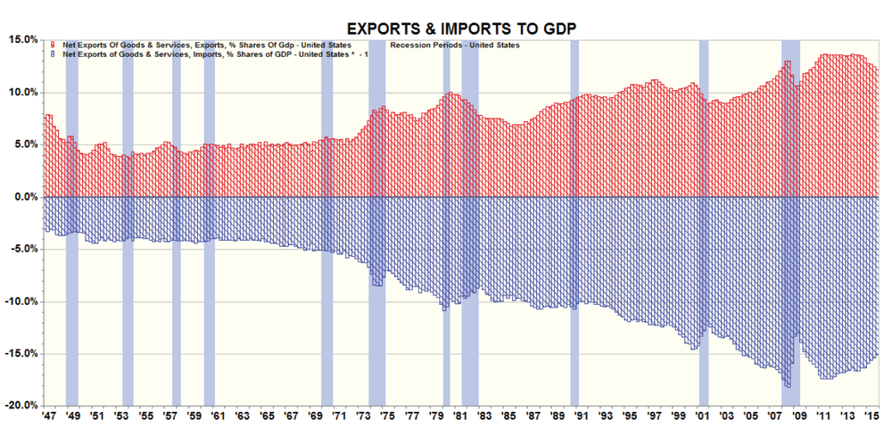 Figure 8: Exports & Imports to GDP
