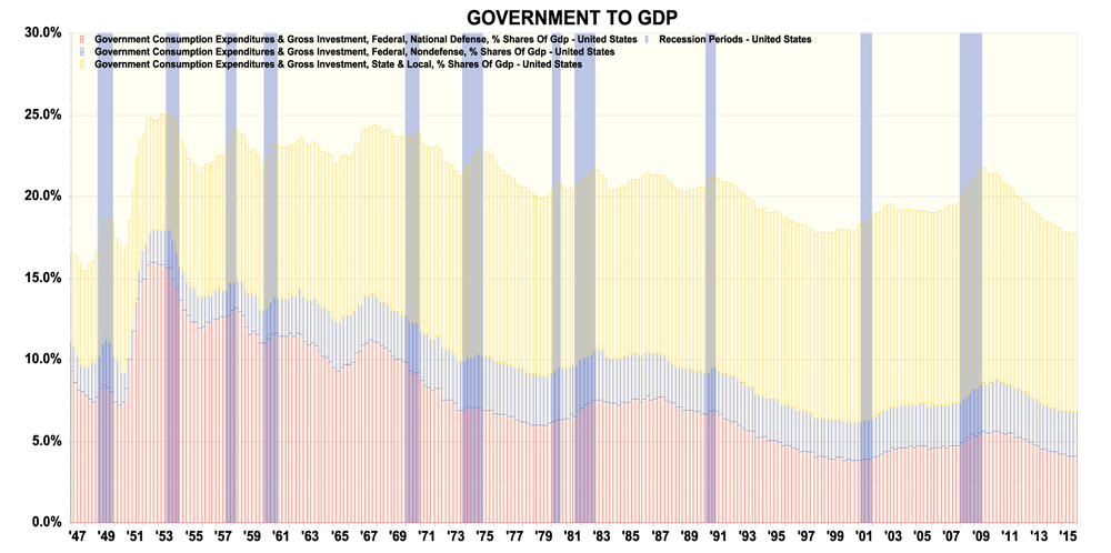 Figure 9: Government to GDP