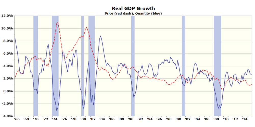 Figure 1: Real GDP Growth – Quantity and Price