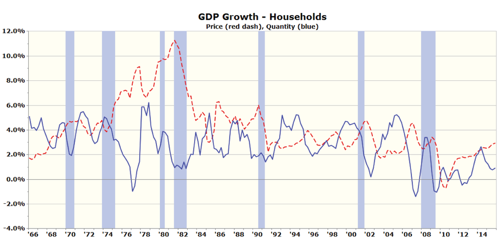 Figure 2: Real GDP Growth of Households – Quantity and Price