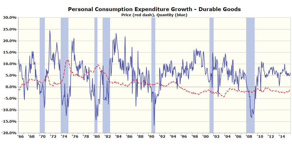 Figure 3: Real GDP Growth of PCE: Durable Goods – Quantity and Price