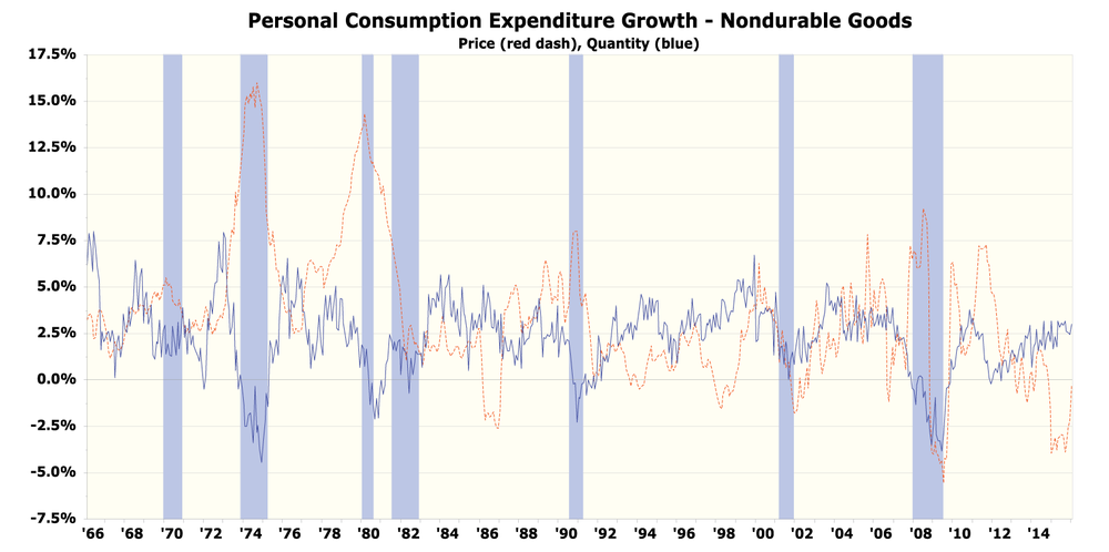 Figure 4: Real GDP Growth of PCE: Nondurable Goods – Quantity and Price