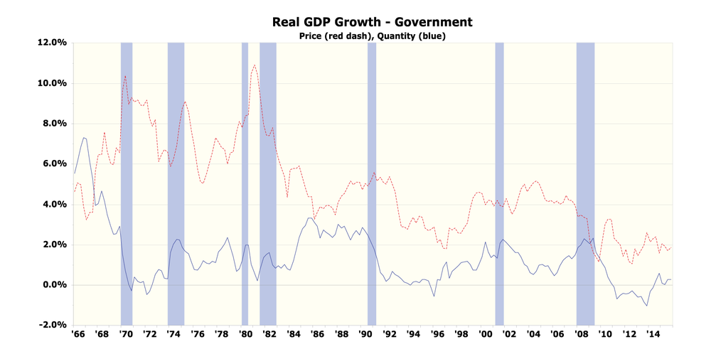 Figure 7: Real GDP Growth of Governments – Quantity and Price