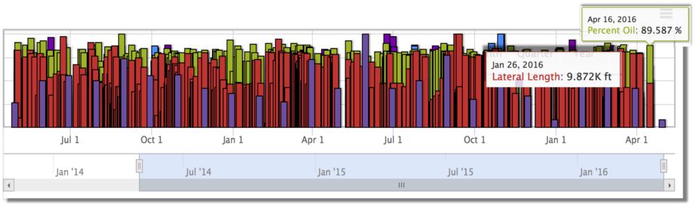 Energy E&P Trend discovery