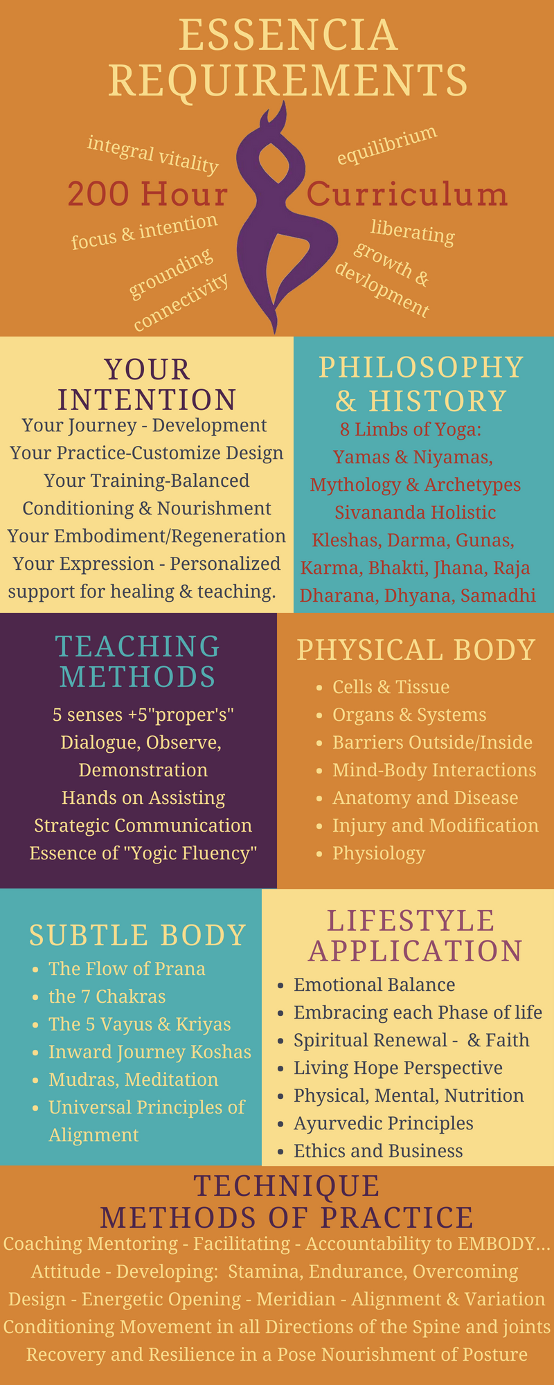 Essencia Yoga Teacher Training Values and Curriculum Syllabus