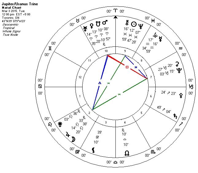 Jupiter Uranus Trine