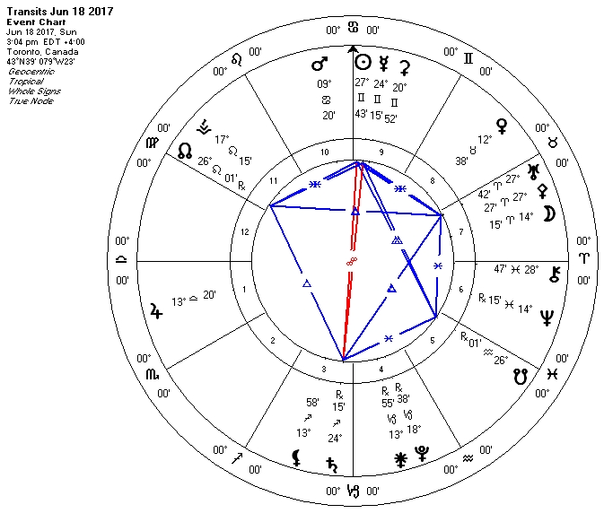 Horoscopes for June 11th to June 18th, 2017