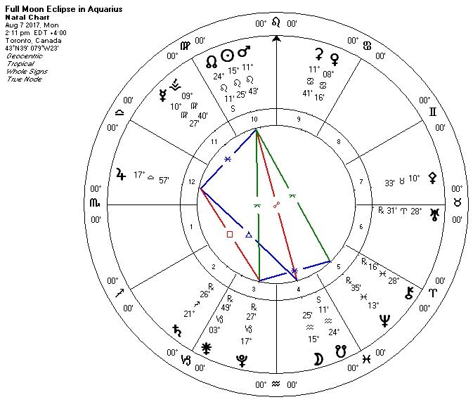 Blog — Ruby Slipper Astrology