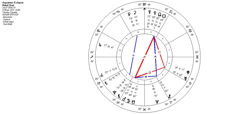 Astrology Zodiac Signs Dates in 2021