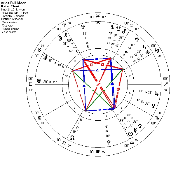 Full Moon in Aries Conjunct Chiron Rx — Ruby Slipper Astrology