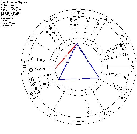 Chiron Trine Juno