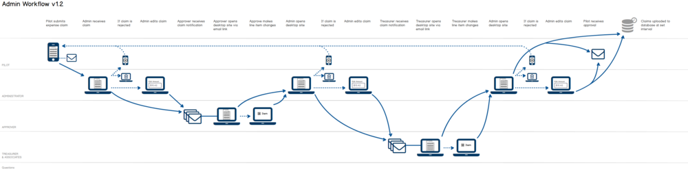 Interaction Design Information Architecture Airline Pilots