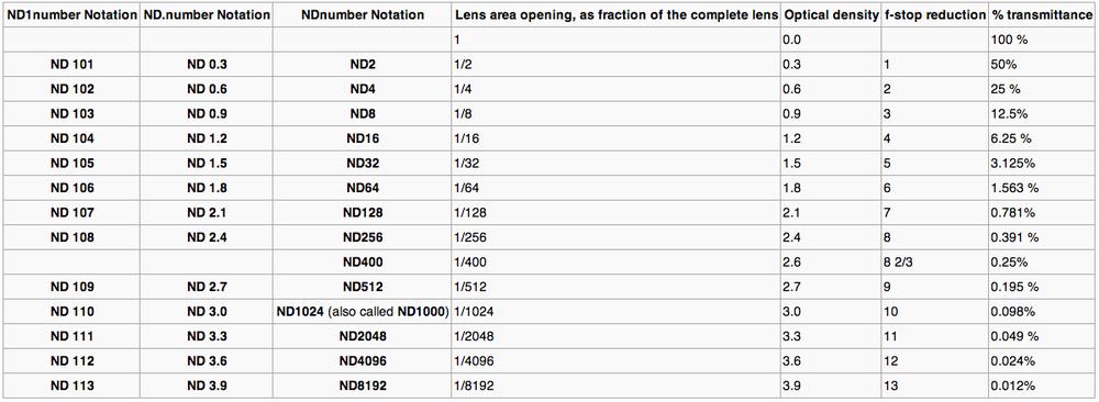 Source: http://en.wikipedia.org/wiki/Neutral_density_filter