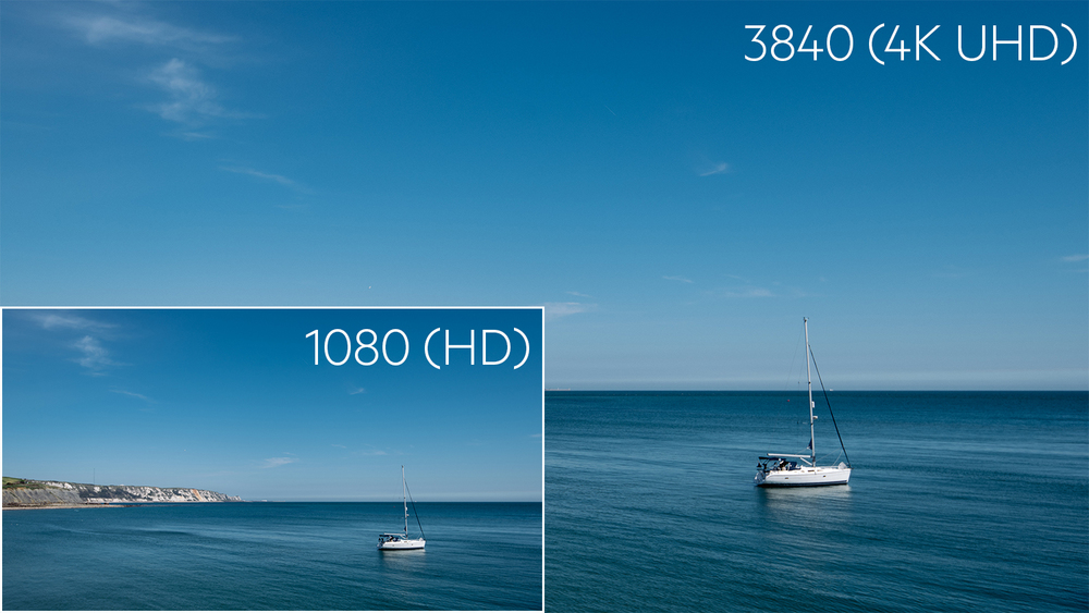The scale of 1080 (HD) compared to 4K (UHD). Shooting in higher resolutions results in much more data.