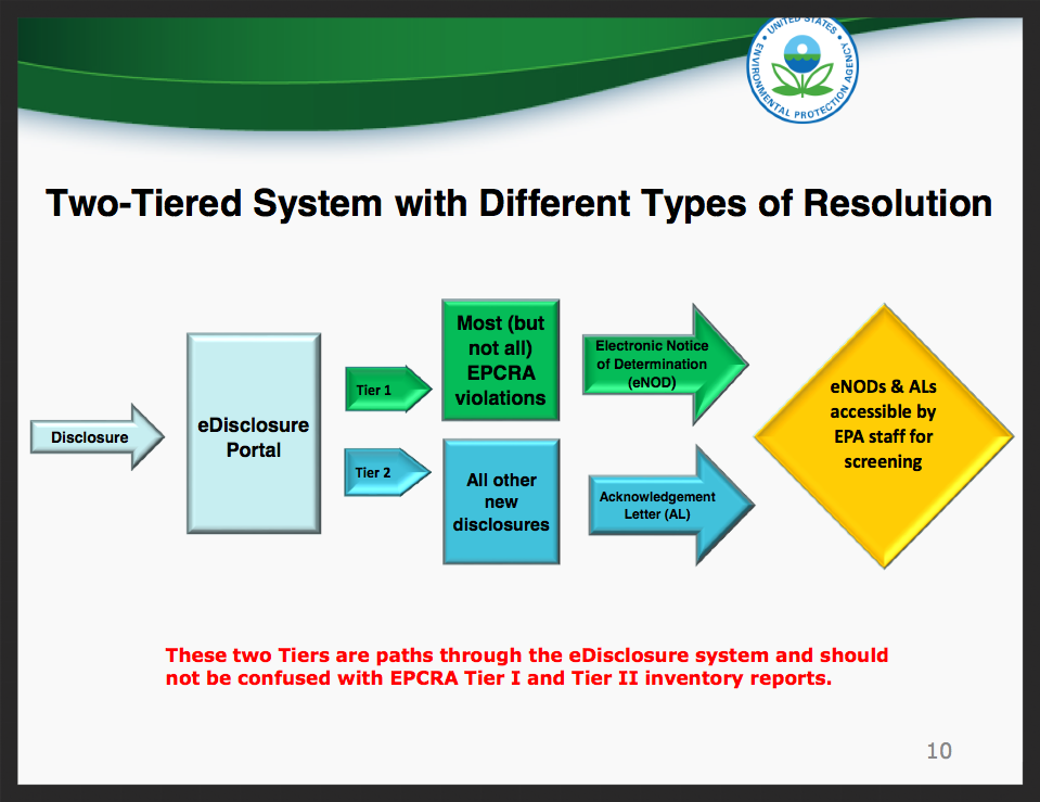 Diagram of the 2 Tier system