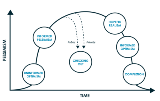 Don Kelley and Daryl Conner's Emotional Cycle of Change Model