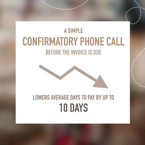 The Value of a Confirmatory Call
