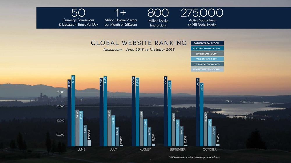 Andrea Savage Shared a Graph of Global Website Rankings, Indicating High Traffic Volume for SIR.com