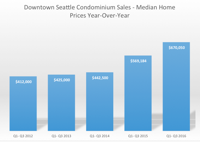 Above & Below: Moving on up – the median home prices for downtown condominiums have continued to increase year-over-year (YTD Q3-2016) while the average days on market have steadily decreased.