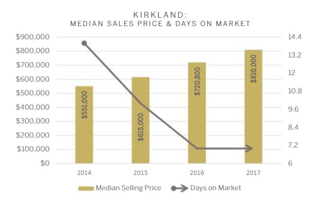 kirkland-marketreport.PNG