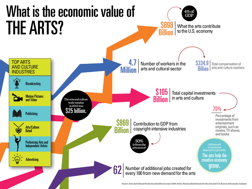 nea-infographics-economic-value.jpg