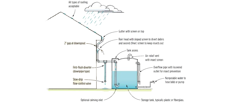 A typical rain water harvesting setup  (image courtesy of  http://pixshark.com/)