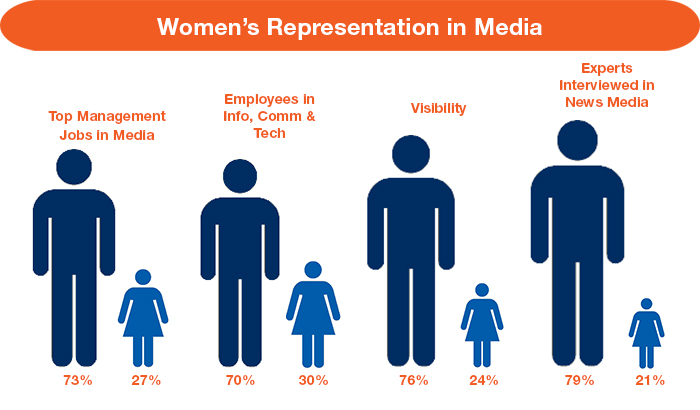 Infographic - womens representation in media