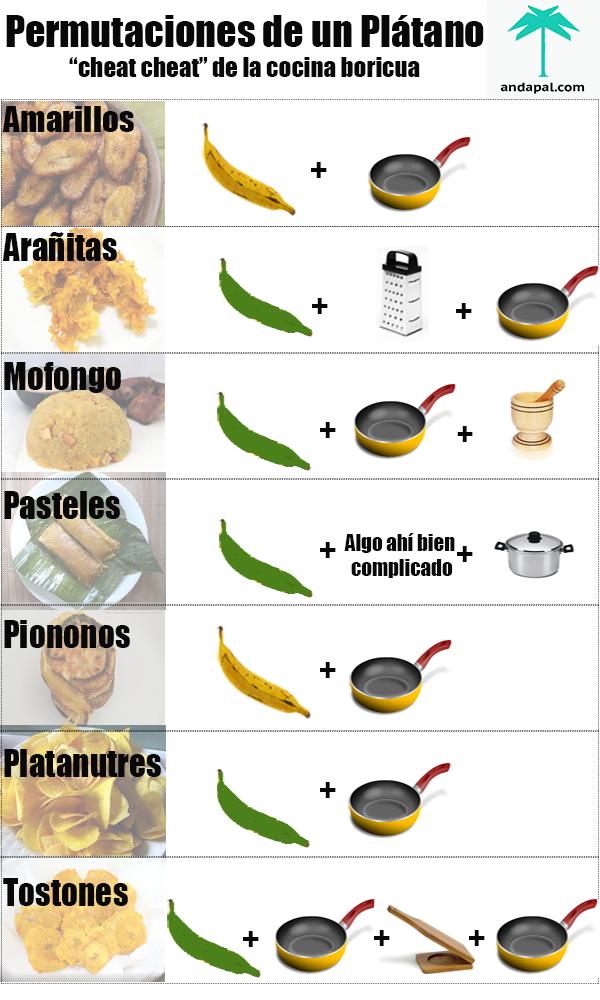 Las permutaciones del plátano. www.andapal.com