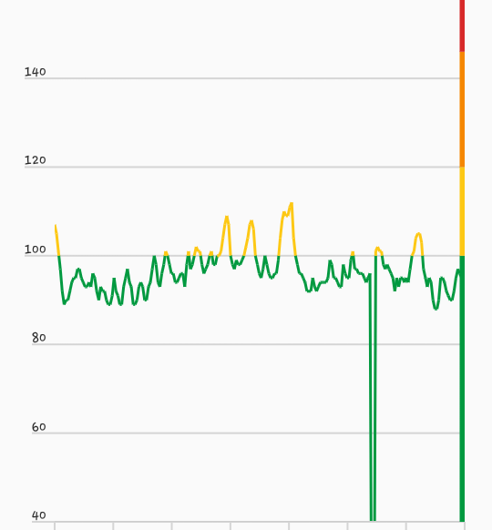 February 3rd, 2017 -  (The huge dip 3/4s of the way through is my phone's momentarily losing connection to my heart-rate monitor. That or I saw a cookie and briefly exited my body in order to go get it.)