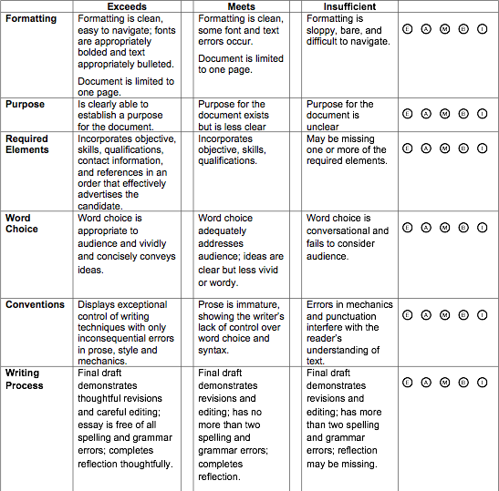 High School English - Rubric - Written assignment with Instructor defining criteria. Bubbles are associated to performance and filled out by instructor. Click to Enlarge.