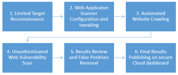 Basic Dynamic Web Application Security Testing Methodology