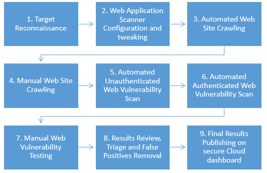 C:\Valera\articles\Standard Dynamic Web Application Security Testing Methodology.png