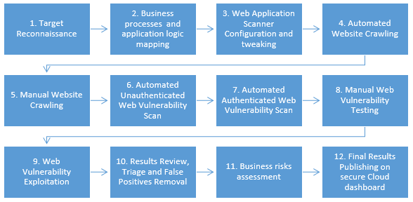 web application penetration testing tools