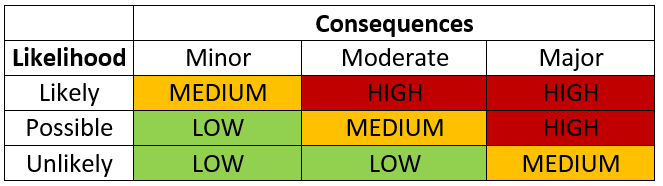 Simple risk matrix