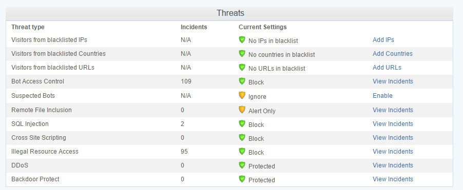 Cloud Web Application Firewall Features