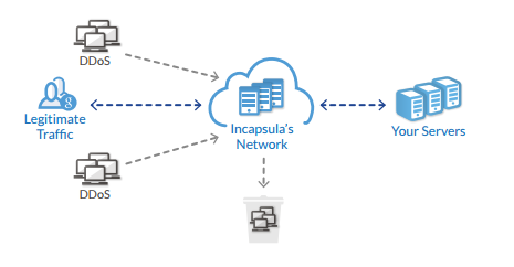 Incapsula DDoS protection service