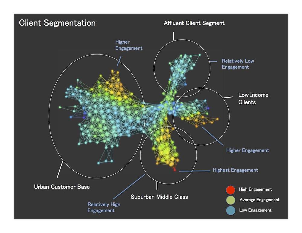 Customer Segmentation based on High Dimensional Data