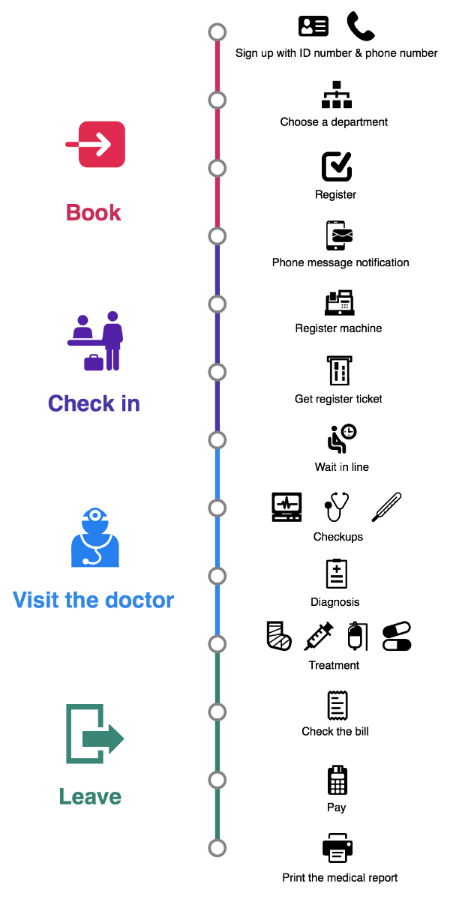 Experience journey for a Chinese hospital with self-service system