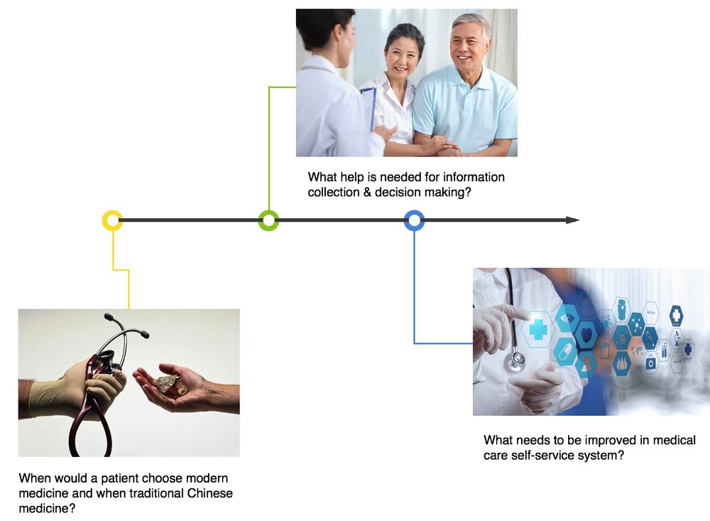 patientbehaviorquestion