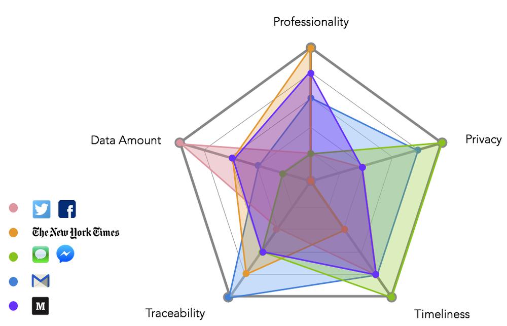 Media where online arguments exist &comparison on five dimensions