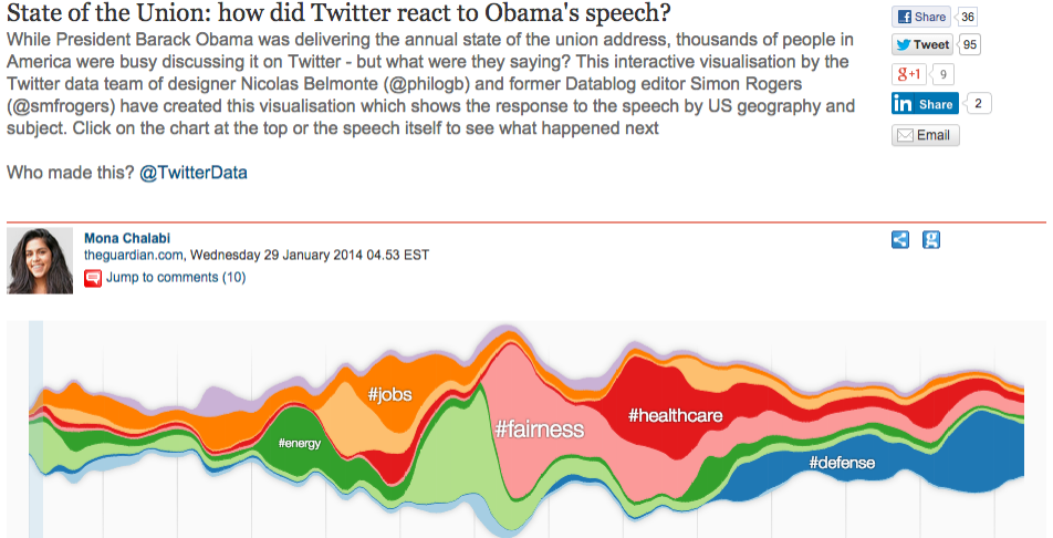Existing SNS discussion visualization(http://www.theguardian.com/news/datablog/interactive/2014/jan/29/state-of-the-union-address-obama-twitter-reaction)