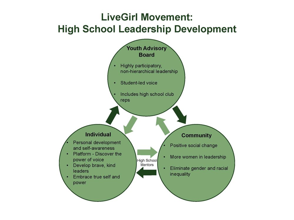 LiveGirl Leadership Development Model.jpg