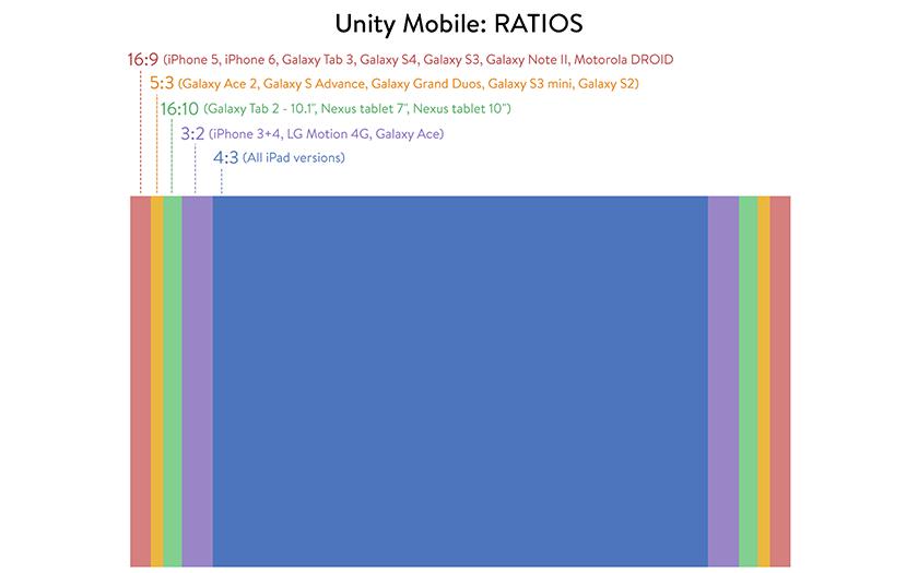 03-unity-ratios.png
