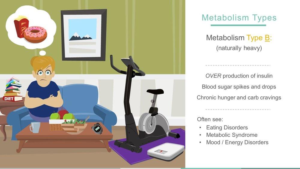 Metabolic Type B