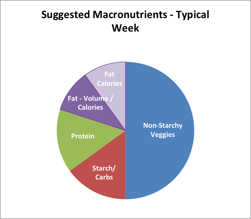 suggested macronutrients