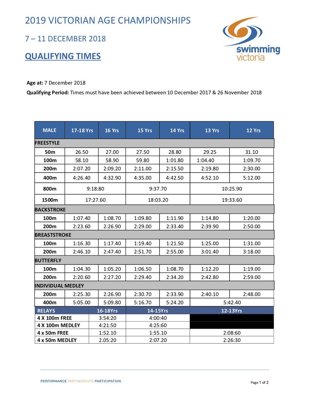 2019_Vic_Age_Championships_QT's pg1.jpg