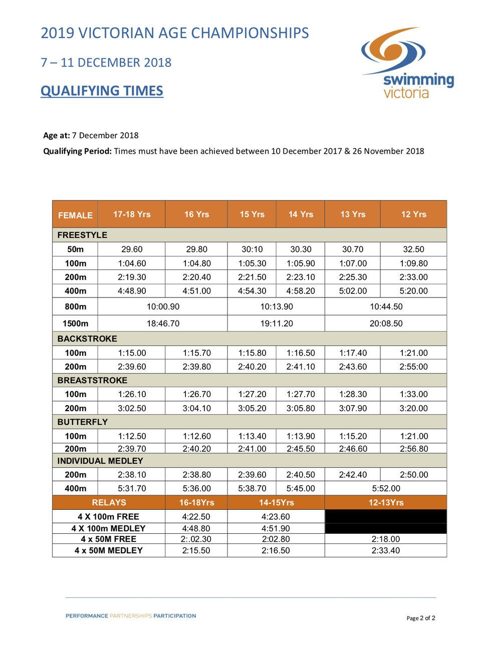 2019_Vic_Age_Championships_QT's pg2.jpg